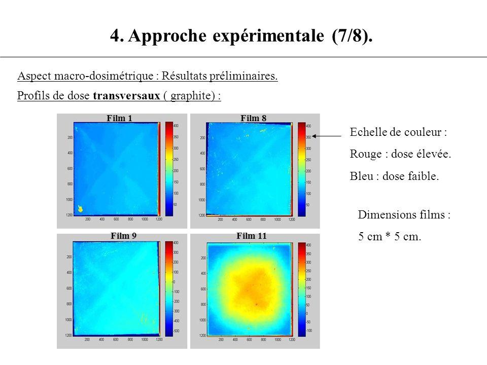 4. Approche expérimentale (7/8). Aspect macro-dosimétrique : Résultats préliminaires. Profils de dose transversaux ( graphite) : Echelle de couleur :