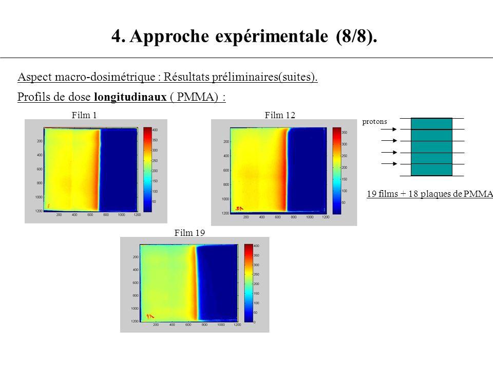 4. Approche expérimentale (8/8). Aspect macro-dosimétrique : Résultats préliminaires(suites). Profils de dose longitudinaux ( PMMA) : Film 1 Film 12 F