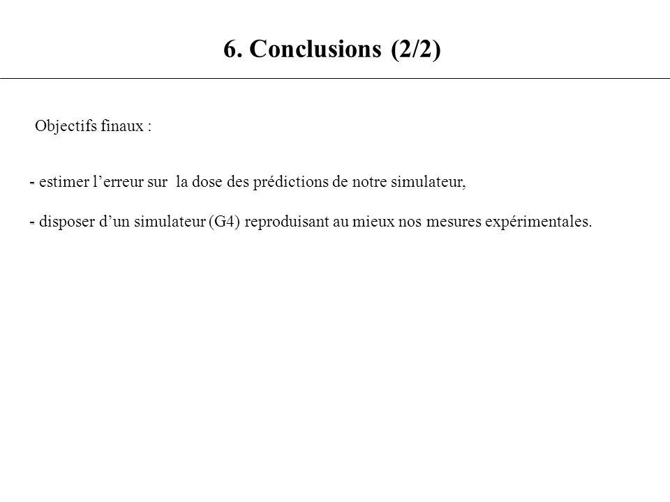 6. Conclusions (2/2) Objectifs finaux : - - estimer lerreur sur la dose des prédictions de notre simulateur, - - disposer dun simulateur (G4) reprodui