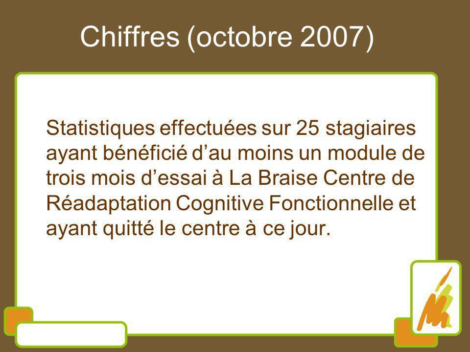 Chiffres (octobre 2007) Statistiques effectuées sur 25 stagiaires ayant bénéficié dau moins un module de trois mois dessai à La Braise Centre de Réadaptation Cognitive Fonctionnelle et ayant quitté le centre à ce jour.