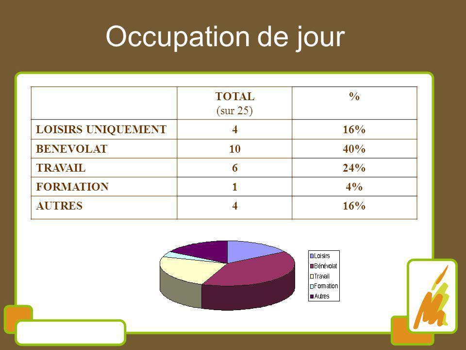 Occupation de jour TOTAL (sur 25) % LOISIRS UNIQUEMENT416% BENEVOLAT1040% TRAVAIL624% FORMATION14% AUTRES416%