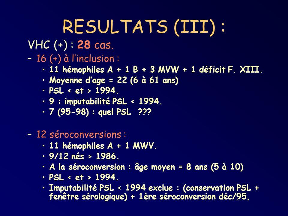 RESULTATS (III) : VHC (+) : 28 cas. –16 (+) à linclusion : 11 hémophiles A + 1 B + 3 MVW + 1 déficit F. XIII. Moyenne dage = 22 (6 à 61 ans) PSL 1994.