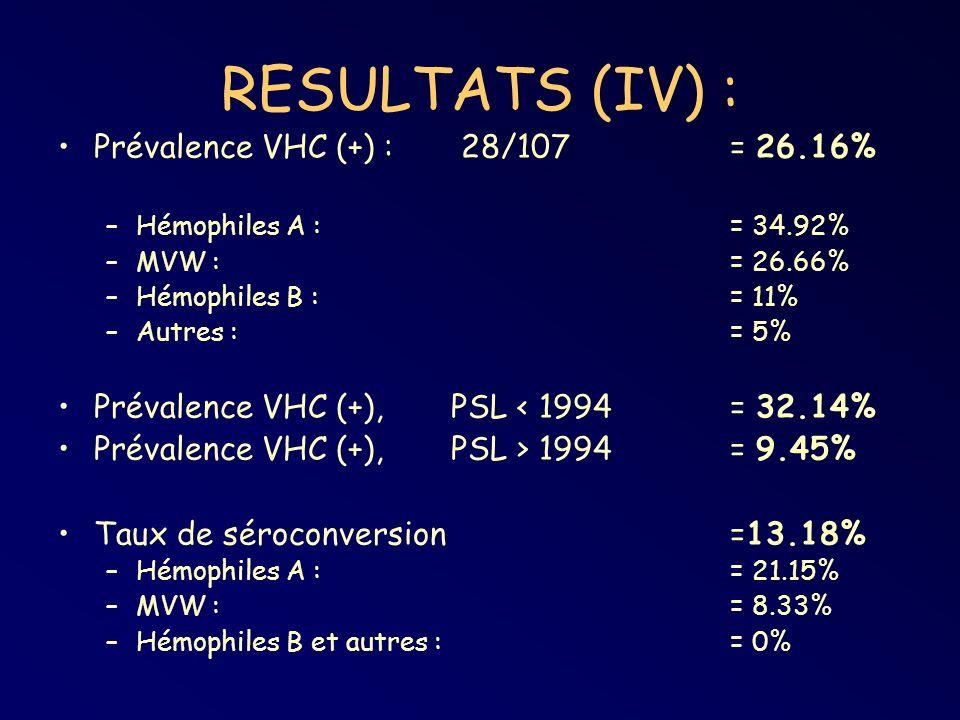 RESULTATS (IV) : Prévalence VHC (+) : 28/107 = 26.16% –Hémophiles A : = 34.92% –MVW : = 26.66% –Hémophiles B : = 11% –Autres : = 5% Prévalence VHC (+), PSL < 1994 = 32.14% Prévalence VHC (+), PSL > 1994 = 9.45% Taux de séroconversion=13.18% –Hémophiles A : = 21.15% –MVW : = 8.33% –Hémophiles B et autres : = 0%