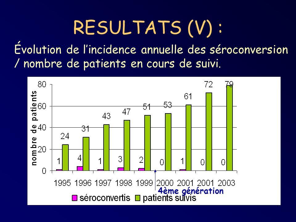 RESULTATS (V) : Évolution de lincidence annuelle des séroconversion / nombre de patients en cours de suivi. 4ème génération