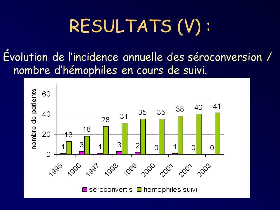 RESULTATS (V) : Évolution de lincidence annuelle des séroconversion / nombre dhémophiles en cours de suivi.
