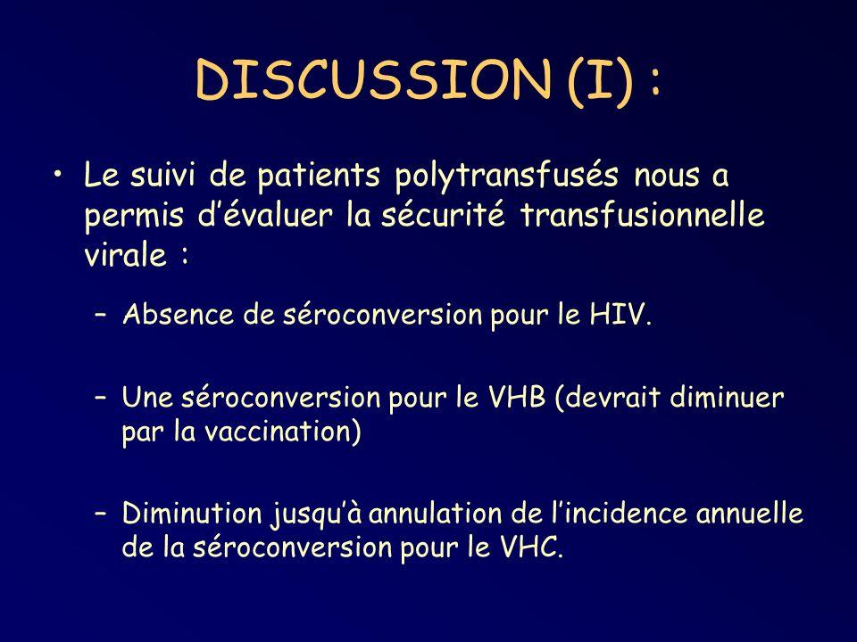 DISCUSSION (I) : Le suivi de patients polytransfusés nous a permis dévaluer la sécurité transfusionnelle virale : –Absence de séroconversion pour le HIV.