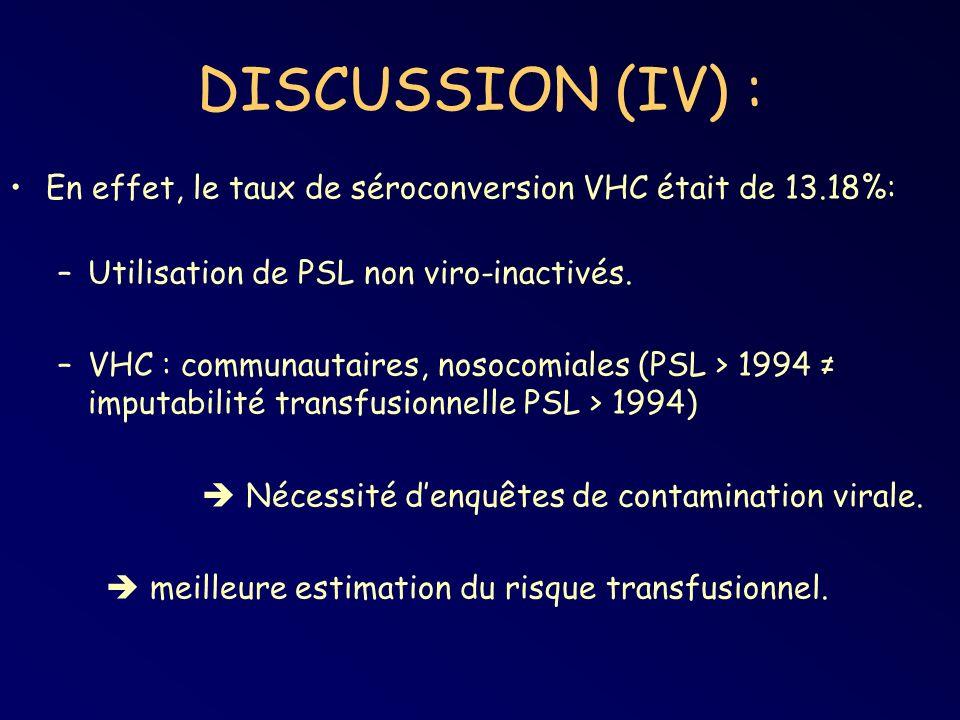 DISCUSSION (IV) : En effet, le taux de séroconversion VHC était de 13.18%: –Utilisation de PSL non viro-inactivés. –VHC : communautaires, nosocomiales