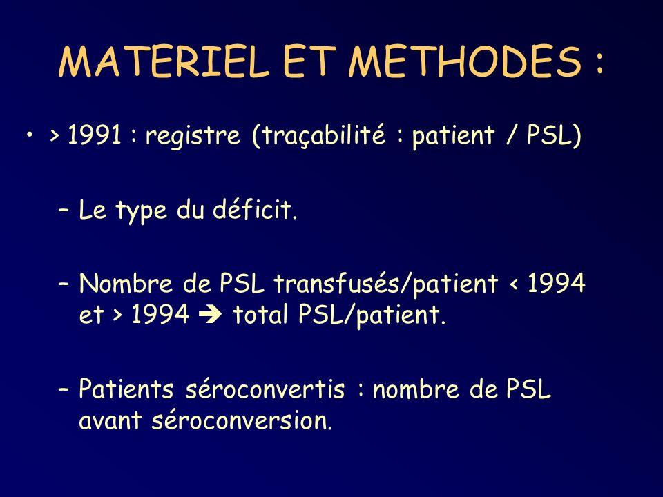 MATERIEL ET METHODES : > 1991 : registre (traçabilité : patient / PSL) –Le type du déficit. –Nombre de PSL transfusés/patient 1994 total PSL/patient.