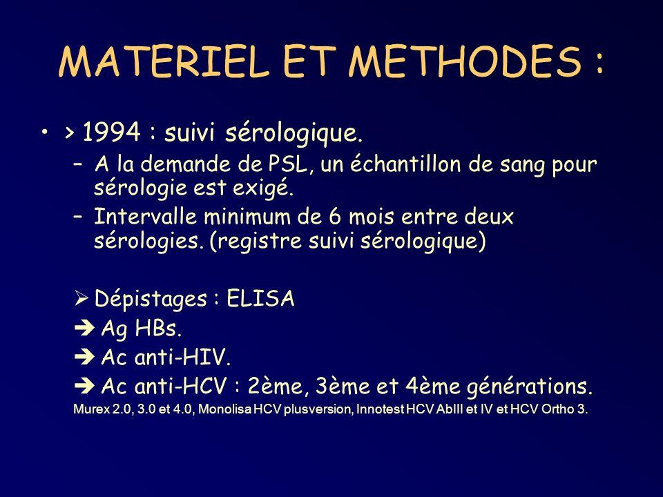 MATERIEL ET METHODES : > 1994 : suivi sérologique. –A la demande de PSL, un échantillon de sang pour sérologie est exigé. –Intervalle minimum de 6 moi