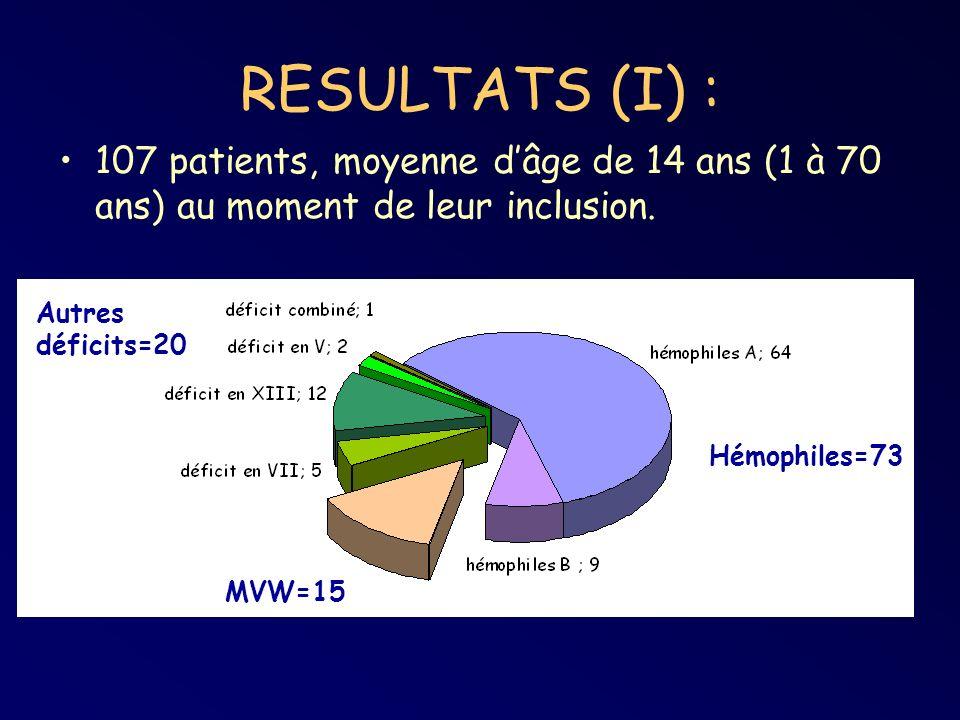 RESULTATS (I) : 107 patients, moyenne dâge de 14 ans (1 à 70 ans) au moment de leur inclusion. Hémophiles=73 Autres déficits=20 MVW=15