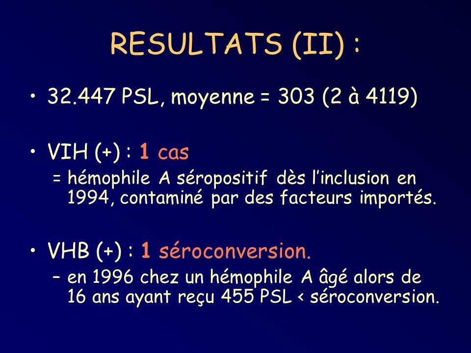 RESULTATS (II) : 32.447 PSL, moyenne = 303 (2 à 4119) VIH (+) : 1 cas = hémophile A séropositif dès linclusion en 1994, contaminé par des facteurs importés.