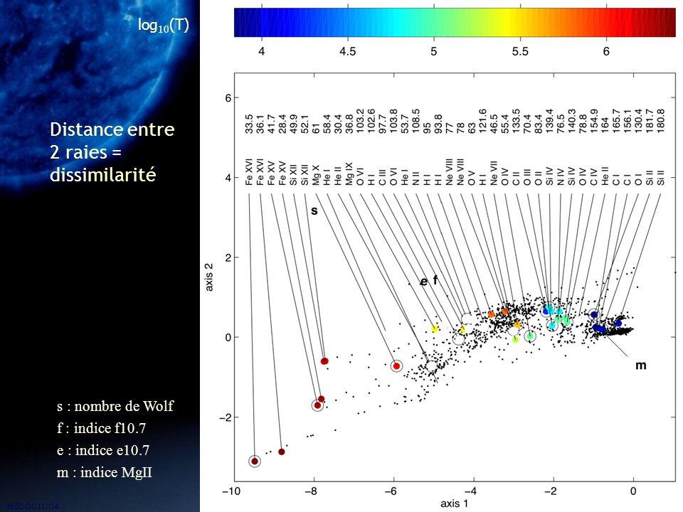 MEDOC 11/04 11 Carte 2D des raies Distance entre 2 raies = dissimilarité log 10 (T) s : nombre de Wolf f : indice f10.7 e : indice e10.7 m : indice Mg
