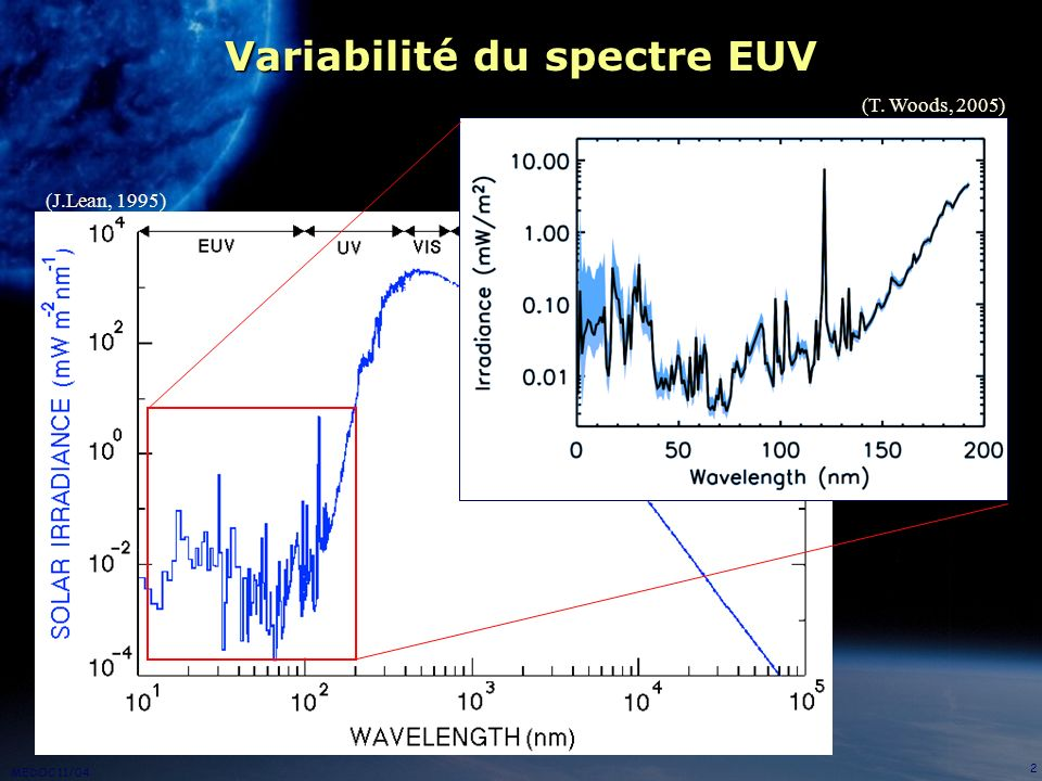 MEDOC 11/04 3 Problème : le manque de données Il existe peu de mesures continues du spectre EUV La mesure doit se faire hors atmosphère Problème de dégradation des capteurs (Woods et al., 2005)