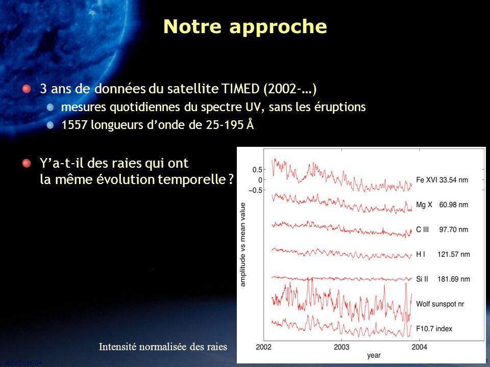 MEDOC 11/04 9 Notre approche 3 ans de données du satellite TIMED (2002-…) mesures quotidiennes du spectre UV, sans les éruptions 1557 longueurs donde