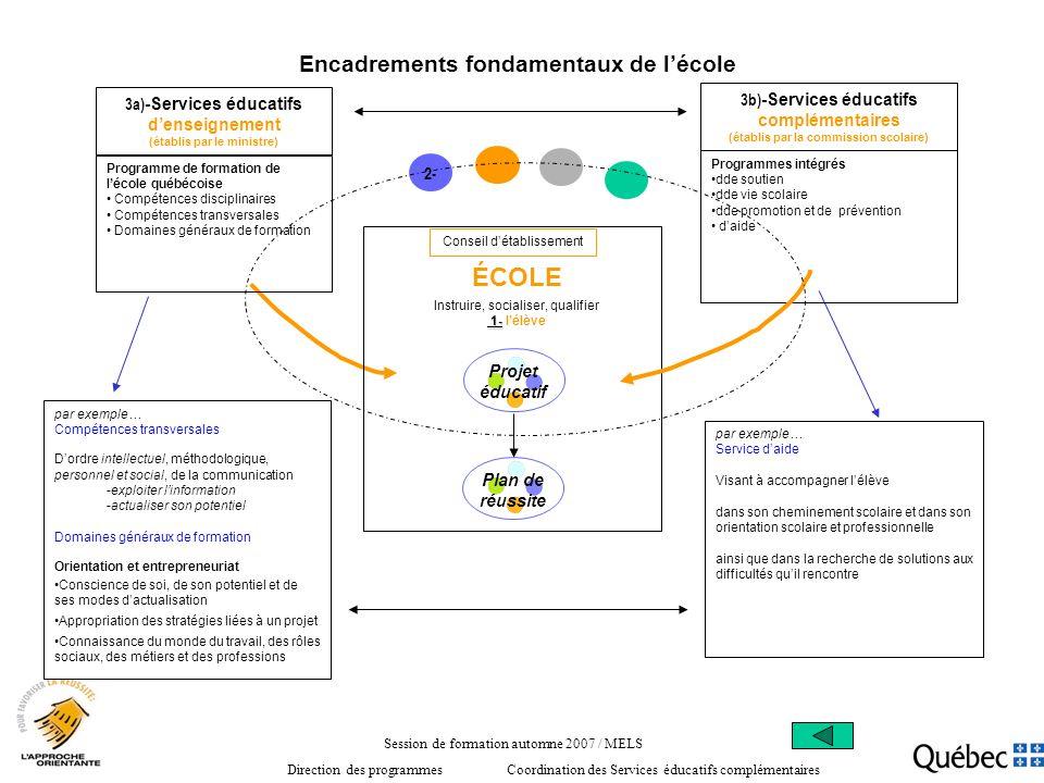 Encadrements fondamentaux de lécole ÉCOLE Plan de réussite Projet éducatif Instruire, socialiser, qualifier 1- 1- lélève Conseil détablissement 3a) -S