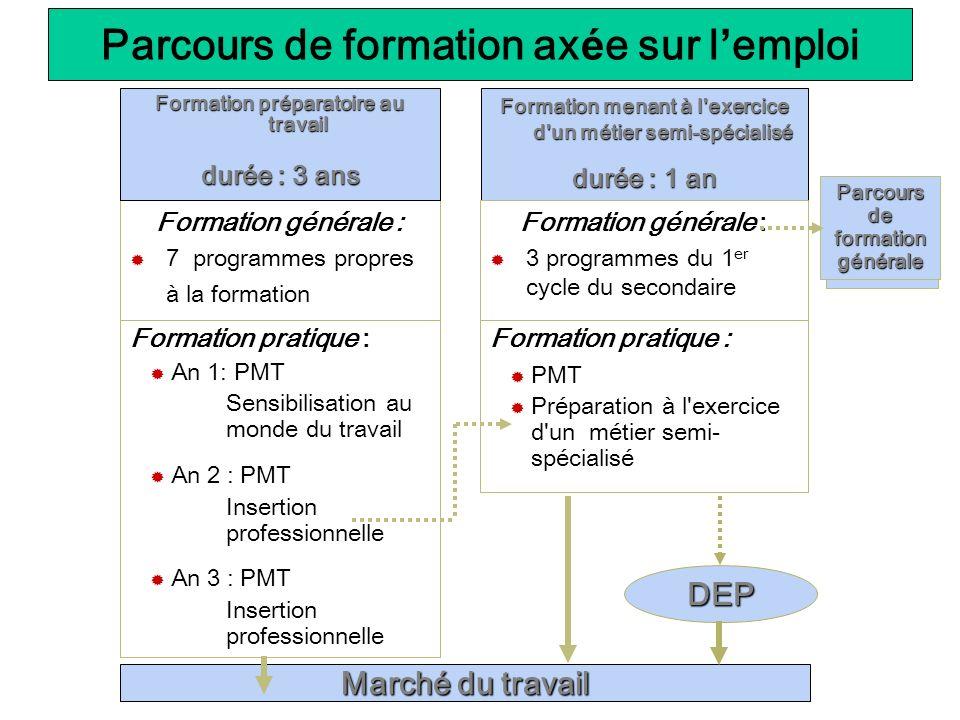 Parcours de formation ax é e sur l emploi Formation générale : 7 programmes propres à la formation Formation pratique : An 1: PMT Sensibilisation au m