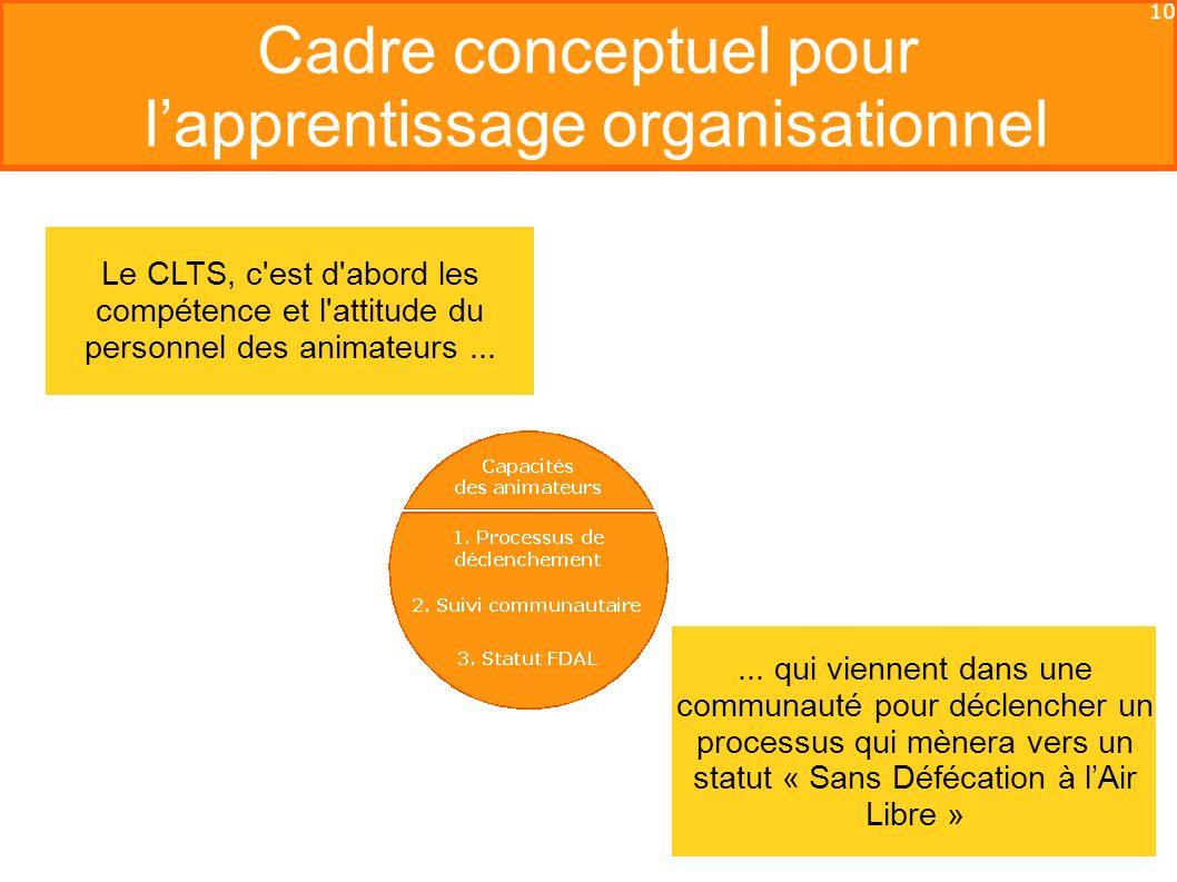 10 Cadre conceptuel pour lapprentissage organisationnel Le CLTS, c est d abord les compétence et l attitude du personnel des animateurs......
