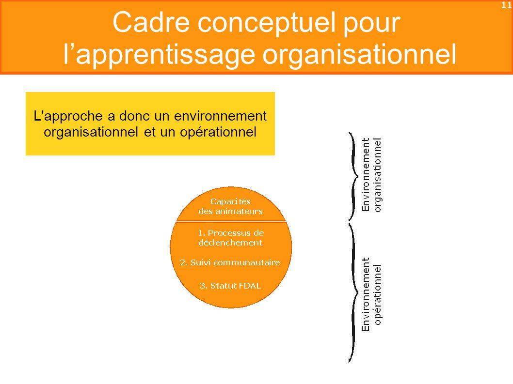11 Cadre conceptuel pour lapprentissage organisationnel L approche a donc un environnement organisationnel et un opérationnel