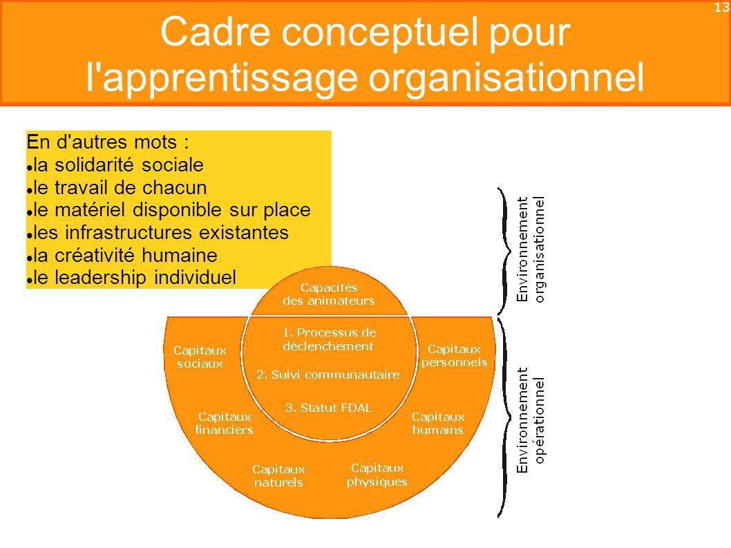 13 Cadre conceptuel pour l apprentissage organisationnel En d autres mots : la solidarité sociale le travail de chacun le matériel disponible sur place les infrastructures existantes la créativité humaine le leadership individuel
