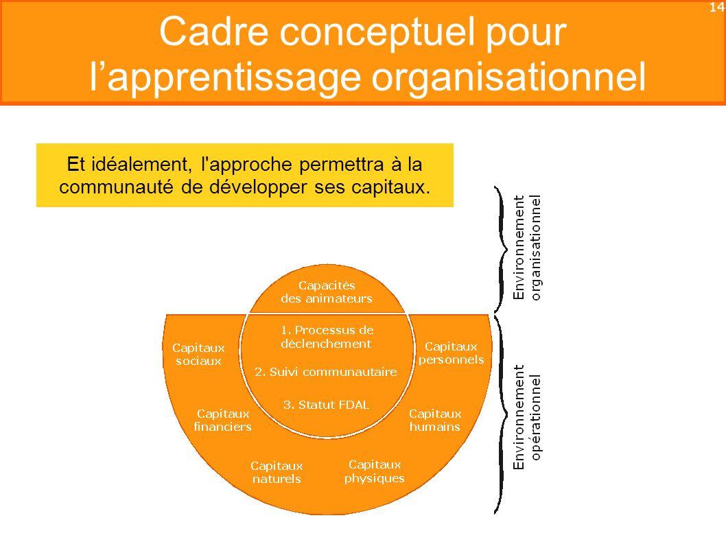 14 Cadre conceptuel pour lapprentissage organisationnel Et idéalement, l approche permettra à la communauté de développer ses capitaux.