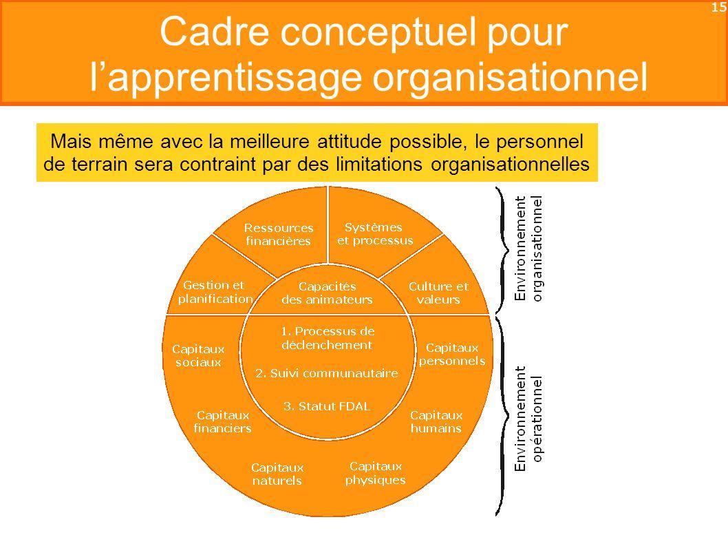 15 Cadre conceptuel pour lapprentissage organisationnel Mais même avec la meilleure attitude possible, le personnel de terrain sera contraint par des limitations organisationnelles