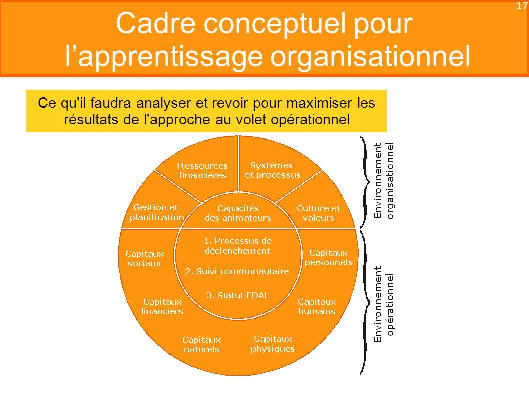 17 Cadre conceptuel pour lapprentissage organisationnel Ce qu il faudra analyser et revoir pour maximiser les résultats de l approche au volet opérationnel