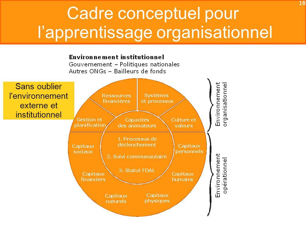 18 Cadre conceptuel pour lapprentissage organisationnel Sans oublier l environnement externe et institutionnel