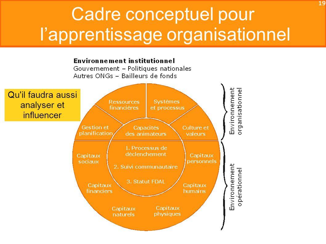 19 Cadre conceptuel pour lapprentissage organisationnel Qu il faudra aussi analyser et influencer