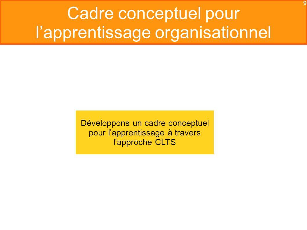9 Cadre conceptuel pour lapprentissage organisationnel Développons un cadre conceptuel pour l apprentissage à travers l approche CLTS
