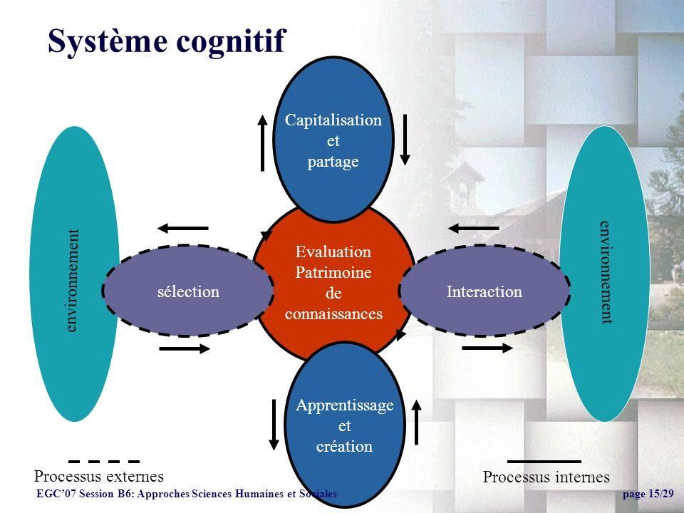 Système cognitif Evaluation Patrimoine de connaissances Apprentissage et création environnement sélectionInteraction Processus internes Processus externes Capitalisation et partage EGC07 Session B6: Approches Sciences Humaines et Sociales page 15/29