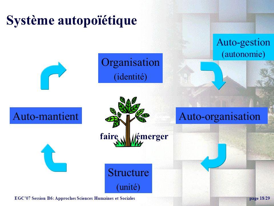 Organisation (identité) Auto-mantient Système autopoïétique Structure (unité) Auto-organisation Auto-gestion (autonomie) faire émerger EGC07 Session B6: Approches Sciences Humaines et Sociales page 18/29