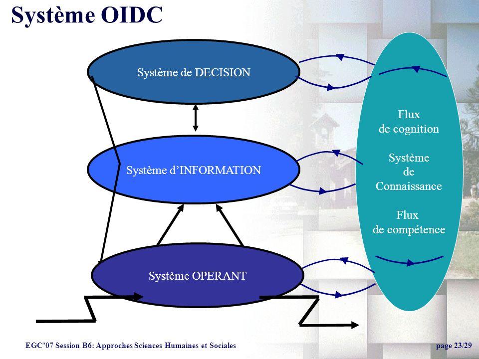 Flux de cognition Système de Connaissance Flux de compétence Système de DECISION Système dINFORMATION Système OPERANT Système OIDC EGC07 Session B6: Approches Sciences Humaines et Sociales page 23/29