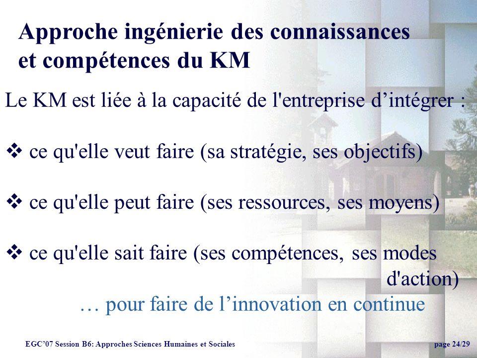 Soutenance Thèse, Leoncio Jimenez24 Le KM est liée à la capacité de l entreprise dintégrer : ce qu elle veut faire (sa stratégie, ses objectifs) ce qu elle peut faire (ses ressources, ses moyens) ce qu elle sait faire (ses compétences, ses modes d action) … pour faire de linnovation en continue EGC07 Session B6: Approches Sciences Humaines et Sociales page 24/29 Approche ingénierie des connaissances et compétences du KM