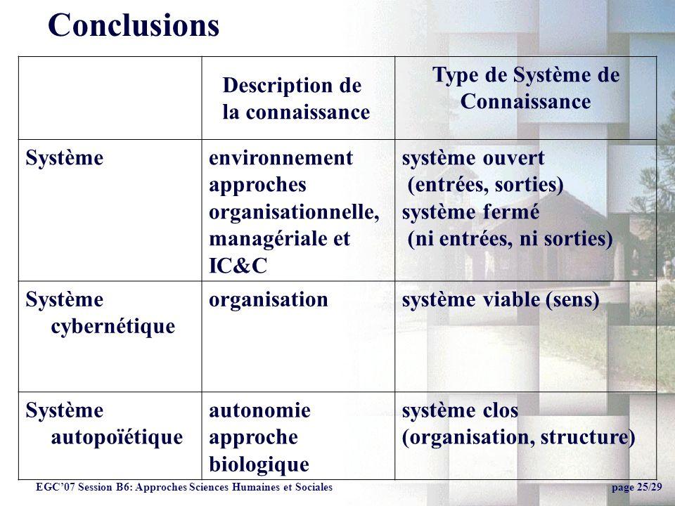 Soutenance Thèse, Leoncio Jimenez25 Type de Système de Connaissance Système environnement approches organisationnelle, managériale et IC&C système ouvert (entrées, sorties) système fermé (ni entrées, ni sorties) Système cybernétique organisationsystème viable (sens) Système autopoïétique autonomie approche biologique système clos (organisation, structure) Description de la connaissance Conclusions EGC07 Session B6: Approches Sciences Humaines et Sociales page 25/29