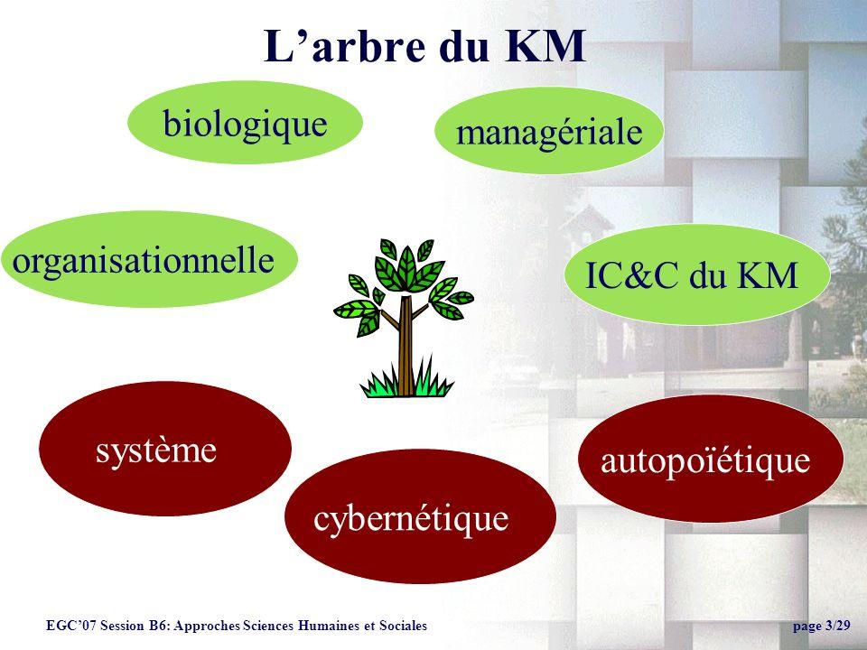 Larbre du KM organisationnelle biologique managériale IC&C du KM autopoïétique cybernétique système EGC07 Session B6: Approches Sciences Humaines et Sociales page 3/29