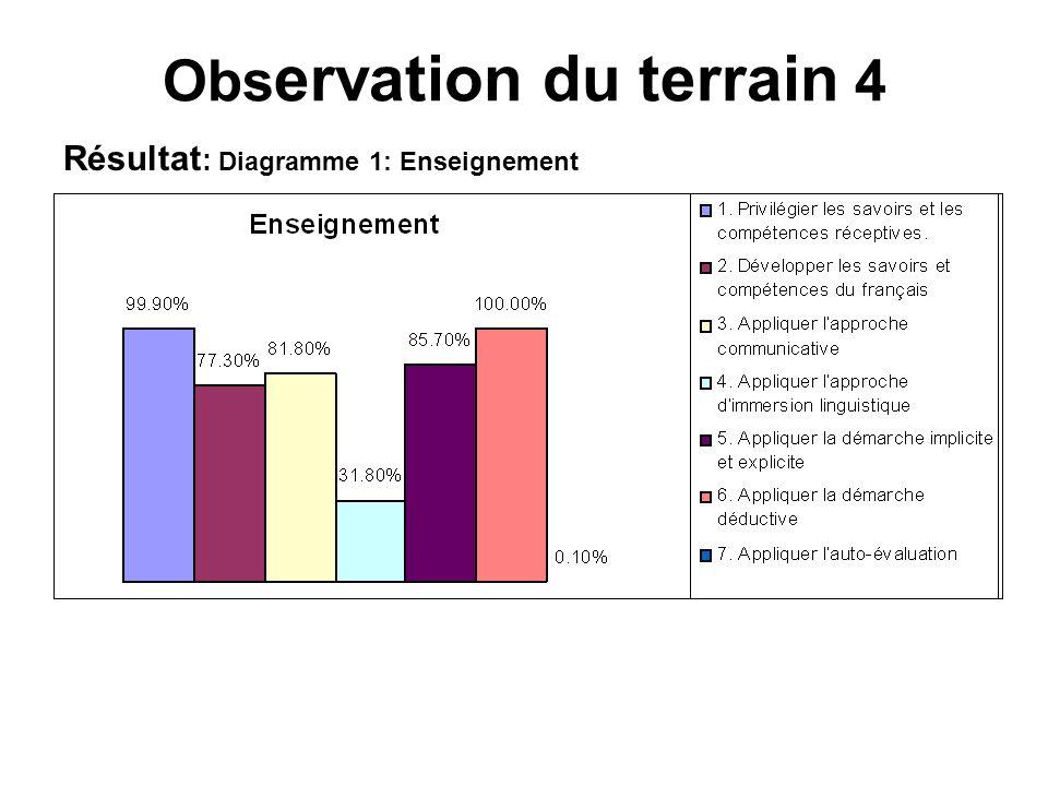 Résultat : Diagramme 1: Enseignement Obs ervation du terrain 4