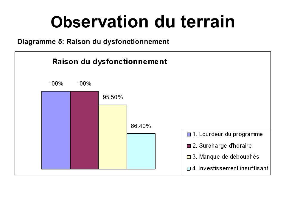 Diagramme 5: Raison du dysfonctionnement Obs ervation du terrain