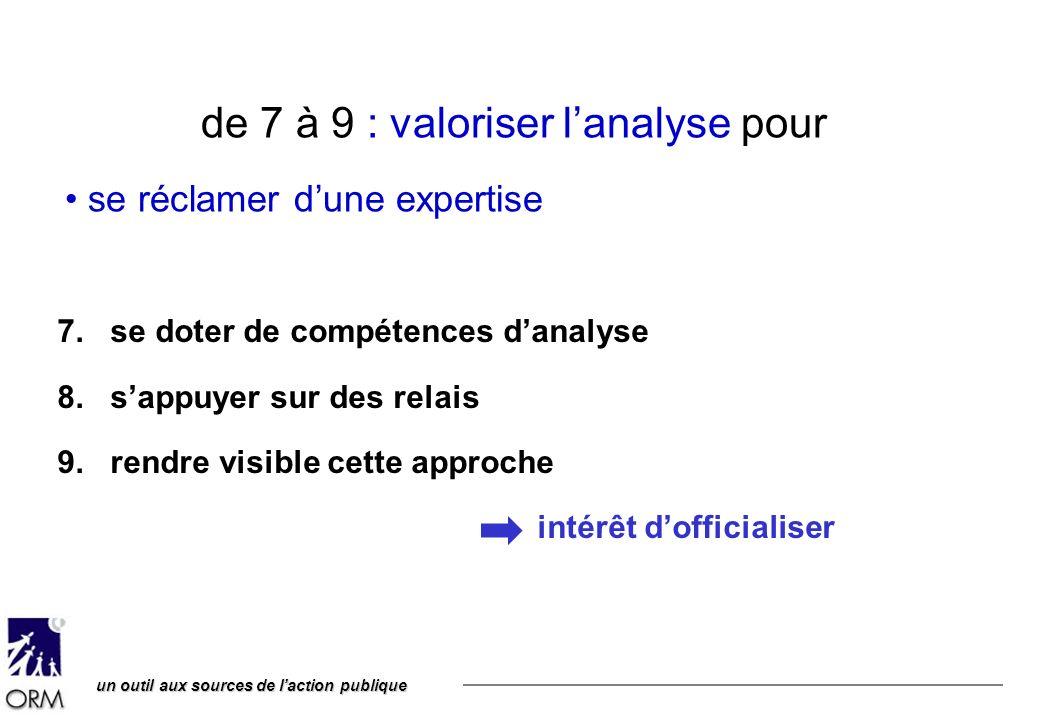 un outil aux sources de laction publique de 7 à 9 : valoriser lanalyse pour se réclamer dune expertise 7. se doter de compétences danalyse 8. sappuyer