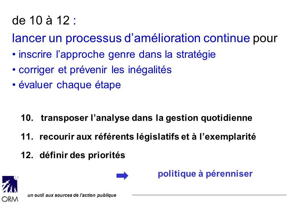 un outil aux sources de laction publique de 10 à 12 : lancer un processus damélioration continue pour inscrire lapproche genre dans la stratégie corriger et prévenir les inégalités évaluer chaque étape 10.