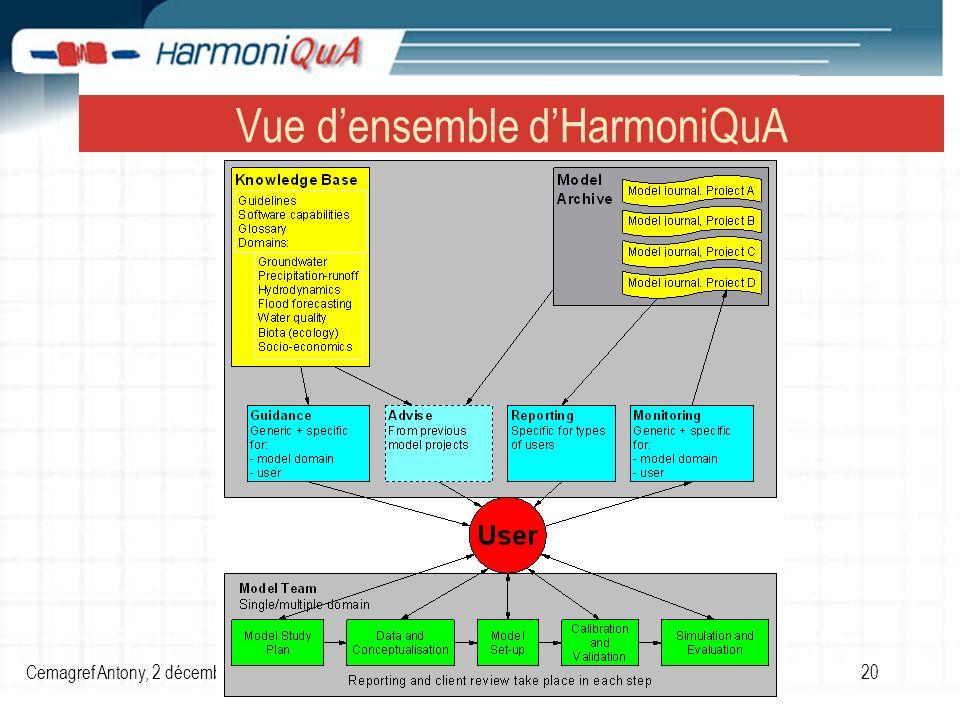 Cemagref Antony, 2 décembre 2005Séminaire d information sur le projet européen HarmoniQuA 20 Vue densemble dHarmoniQuA