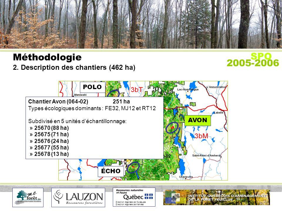 Direction régionale de lOutaouais Direction régionale de Montréal Méthodologie 2.