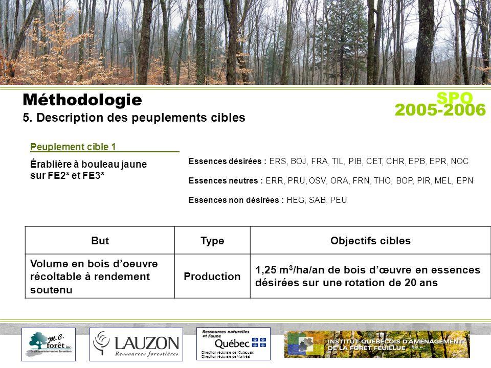 Direction régionale de lOutaouais Direction régionale de Montréal Méthodologie 5.
