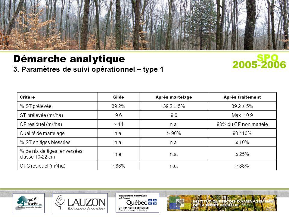 Direction régionale de lOutaouais Direction régionale de Montréal Démarche analytique 3.