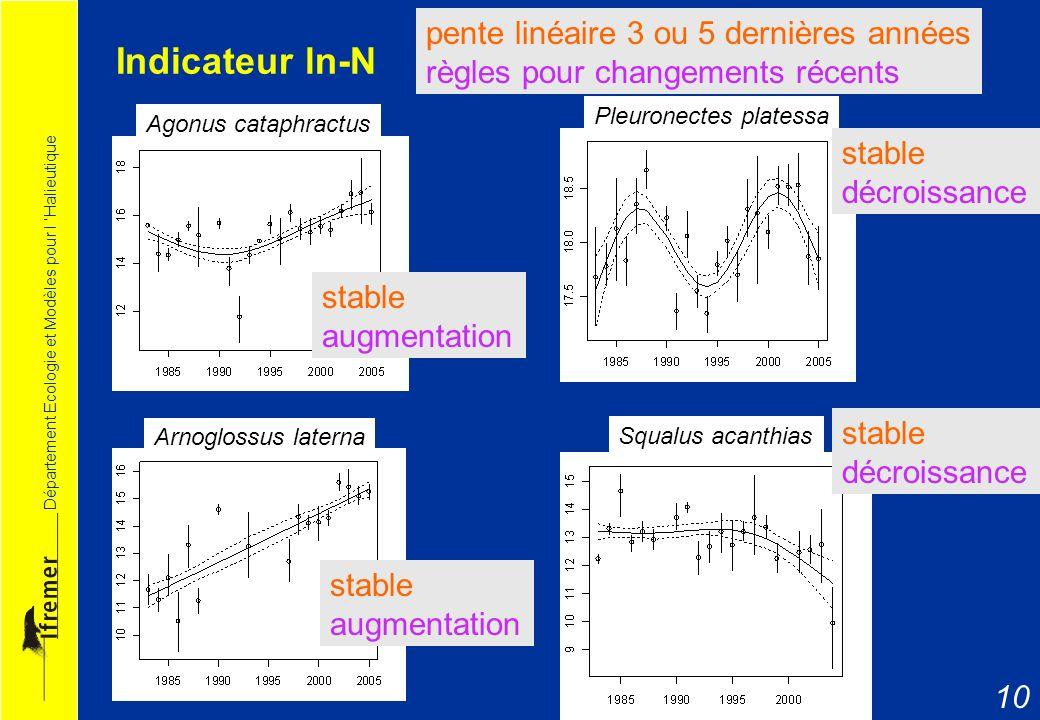 Département Ecologie et Modèles pour l Halieutique 10 Indicateur ln-N Agonus cataphractus Arnoglossus laterna Squalus acanthias Pleuronectes platessa