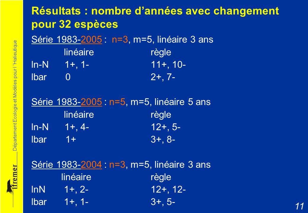 Département Ecologie et Modèles pour l Halieutique 11 Résultats : nombre dannées avec changement pour 32 espèces Série 1983-2005 : n=3, m=5, linéaire