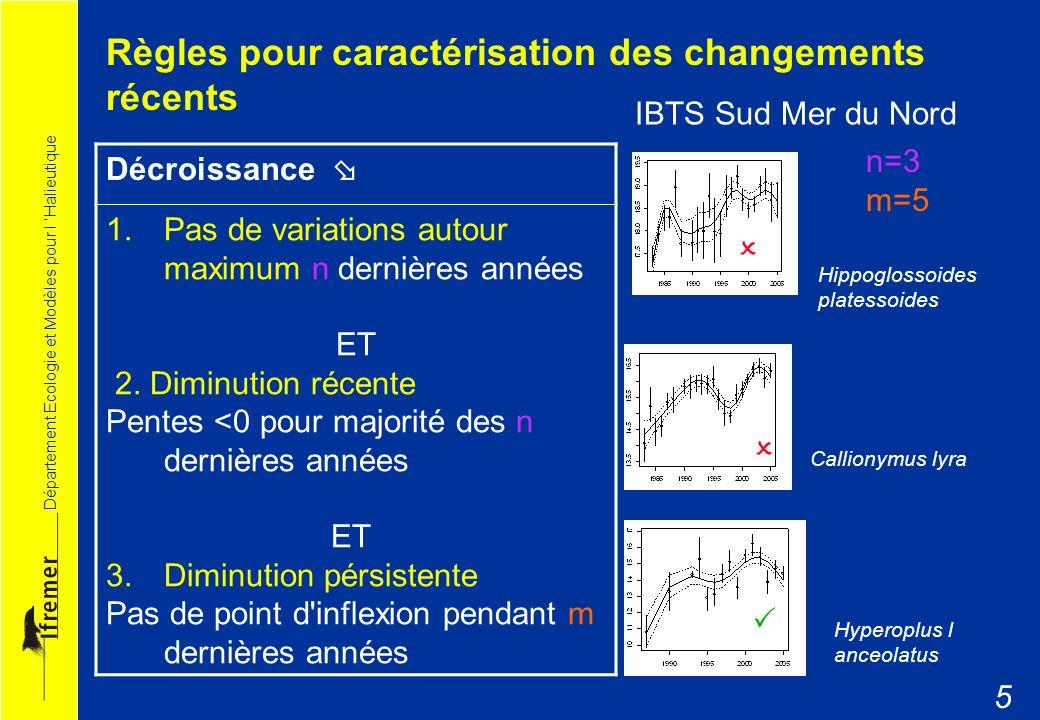 Département Ecologie et Modèles pour l Halieutique 6 Augmentation 1.Pas de variations autour minimum n dernières années ET 2.