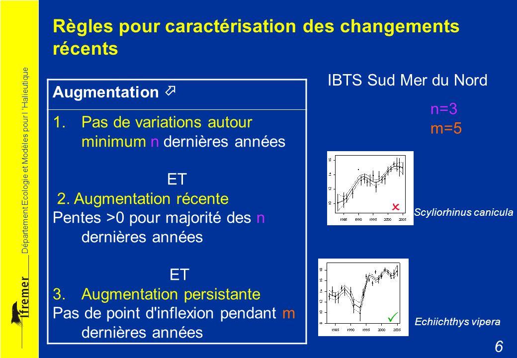 Département Ecologie et Modèles pour l Halieutique 6 Augmentation 1.Pas de variations autour minimum n dernières années ET 2. Augmentation récente Pen