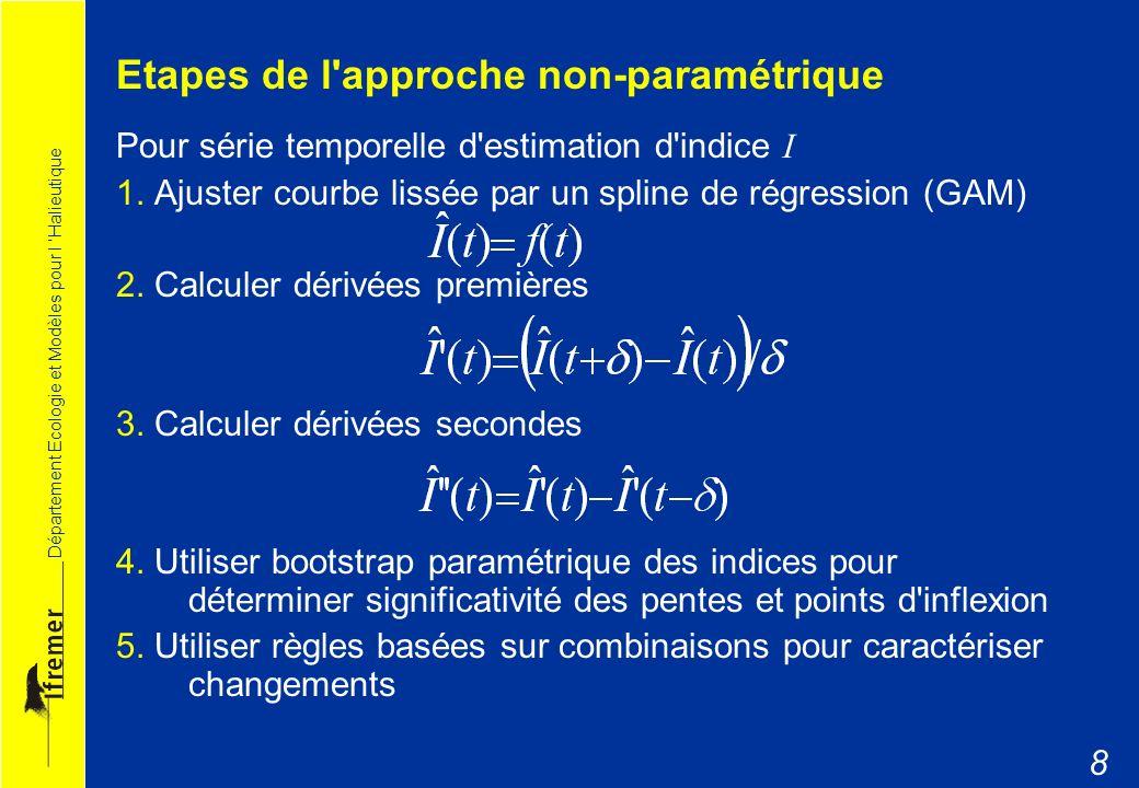 Département Ecologie et Modèles pour l Halieutique 9 Application Données Chalutage de fond IBTS Sud mer du Nord 1983 – 2005 32 espèces Indicateurs de population Logarithme de l abondance ln-N Longueur moyenne lbar Méthodes Régression linéaires 3 dernières années Approche non-paramétrique : n=3 & m=5 Analyse de sensibilité 1.Réactivité: séries temporelles y-1 2.Paramètres de contrôle n=5 & m=5 et régression linéaire 5 ans