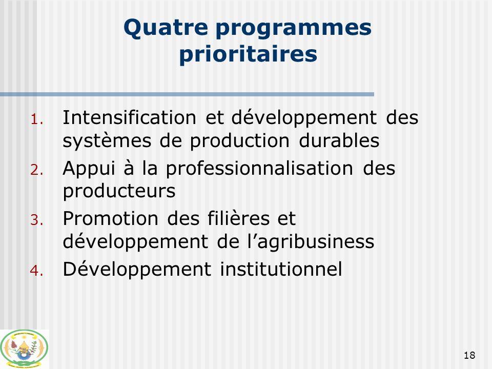 Relations entre les programmes prioritaires 2.Appui à la profession- nalisation des producteurs 4.