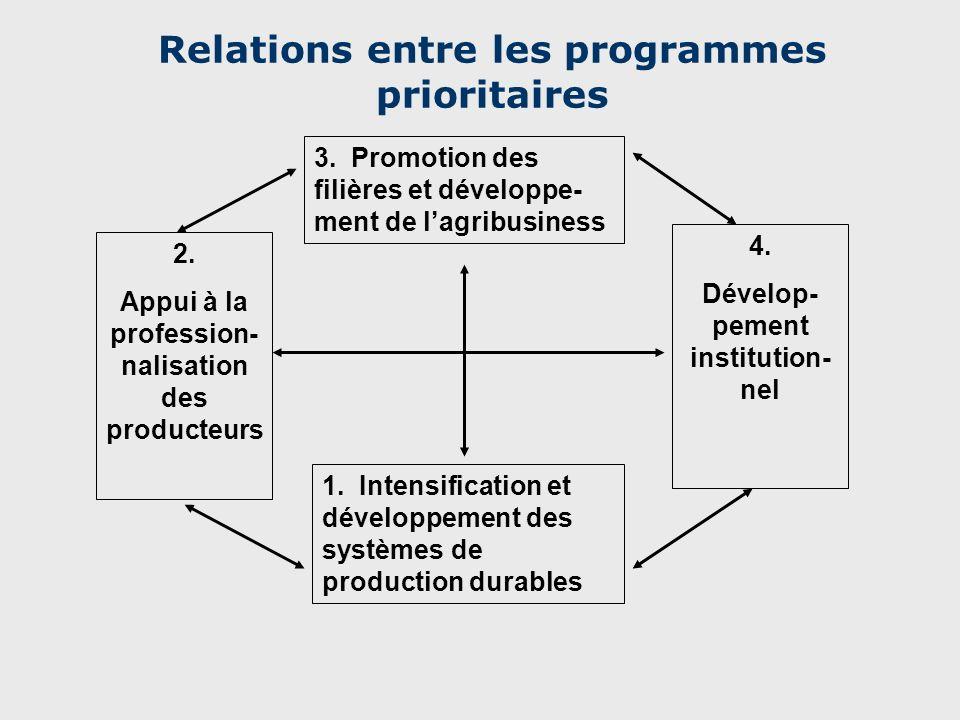 20 Alignement autour du PSTA Toutes les interventions doivent saligner à la stratégie sectorielle Elle a été disponible au cours de la dernière année du PRSP Tous les partenaires salignent autour de la stratégie Efforts de mettre en place une approche programme (SWAp) Réunion du cluster de développement rural